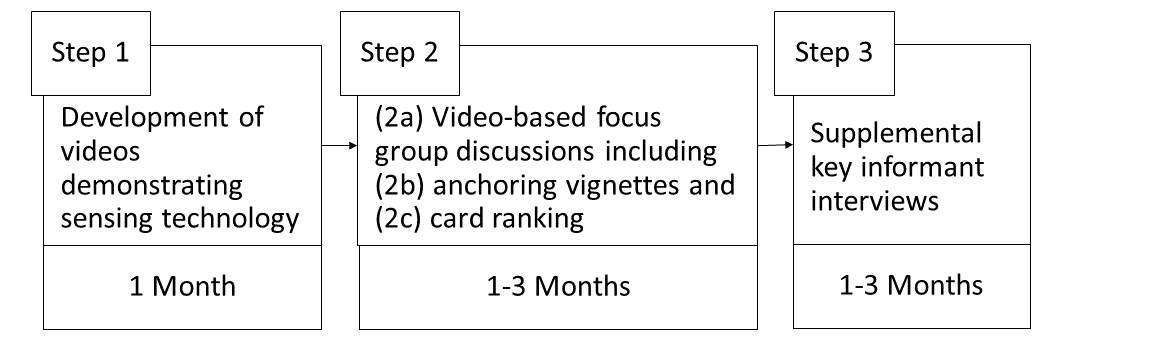 JPP - Procedures to Select Digital Sensing Technologies for
